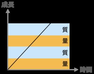 成長と量質のグラフ